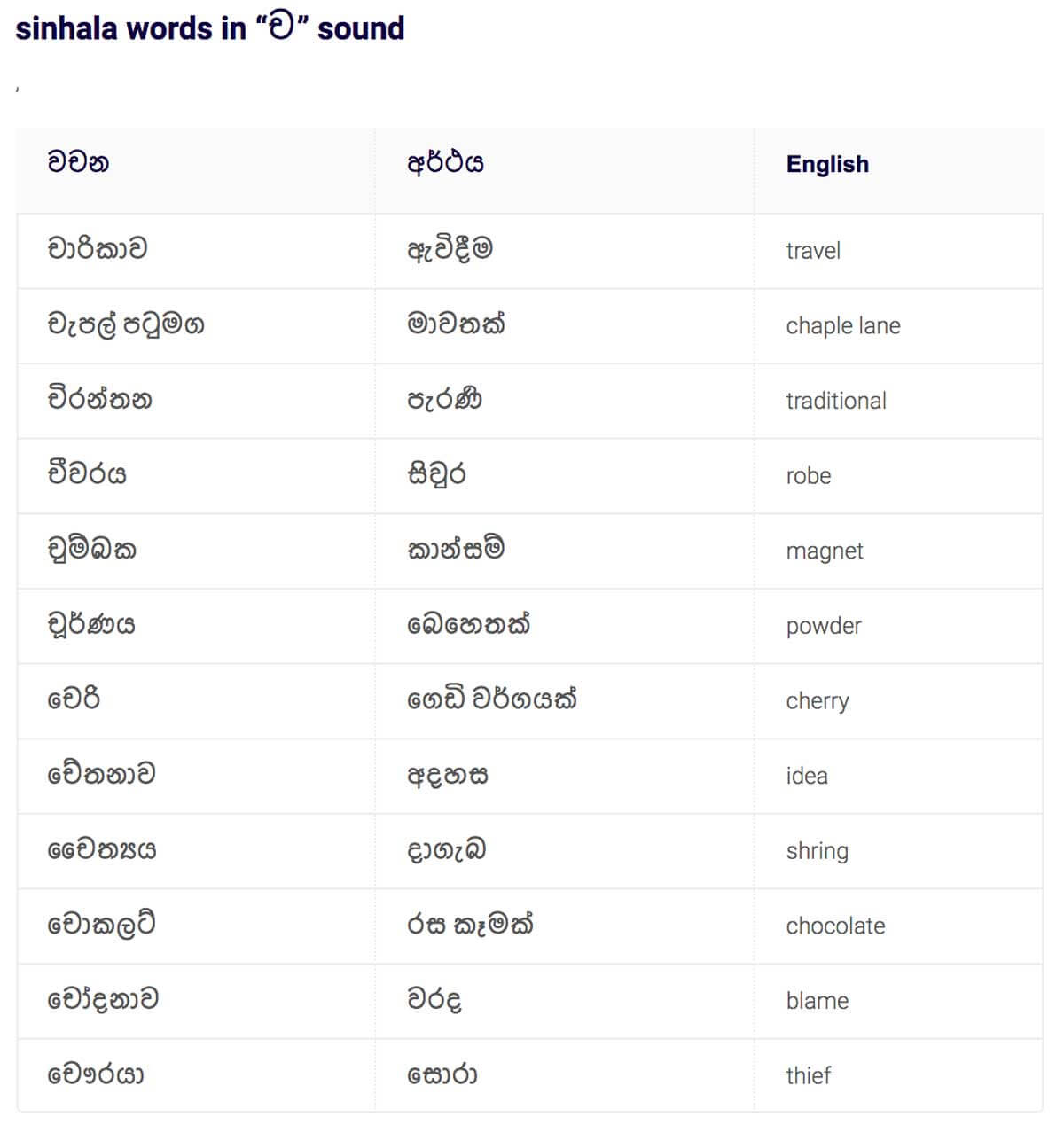 "Sinhala words in ""Ch"""