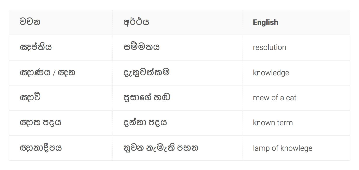 """Sinhala Words In """"ඤ"""" and """"ඥ"""""""
